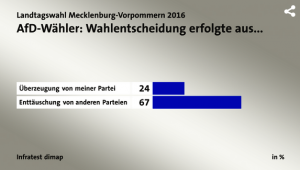Wahlentscheidung erfolgte aus Enttäuschung über andere Parteien
